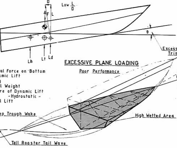 Progettazione degli scafi plananti