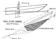sostentamento idrostatico carena barca