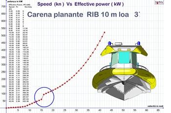 curva_planante