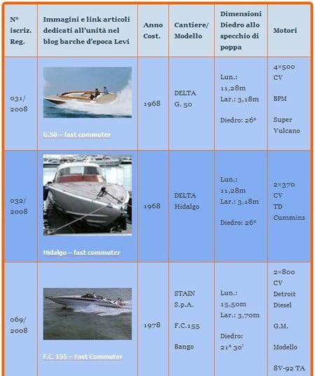 Registro barche di interesse storico. Registro Carene Levi