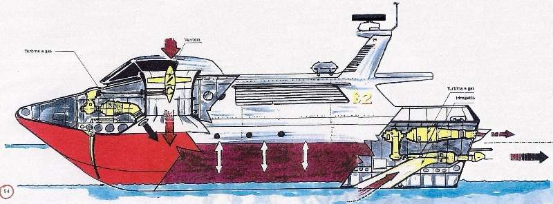 La configurazione di un SESè un catamarano, con eliche aeree intubate, mosse da turbine a gas e può raggiungere velocità elevate
